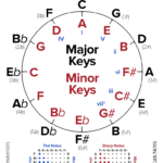 The Songwriter's Secret: The Circle of Fifths