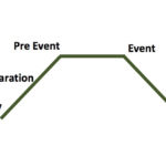 Anatomy of an Event
