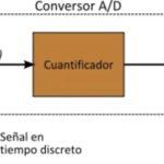 Understanding AD / DA converters