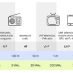 A Beginners Guide to Wireless Frequencies
